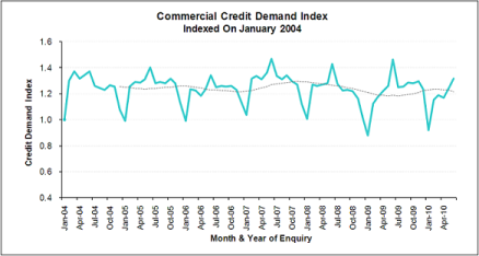 Veda Advantage Business Credit Demand Index September 2010