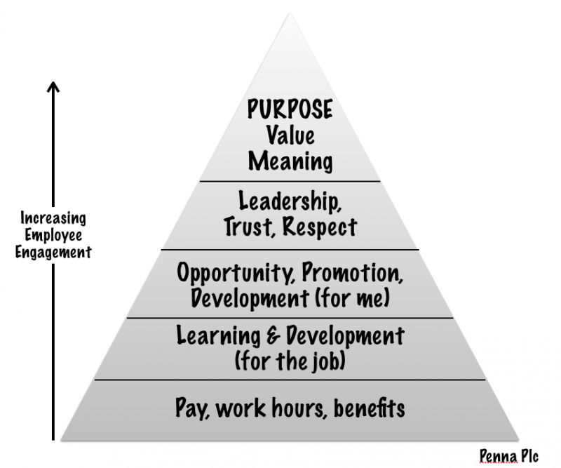 Increasing employee engagement